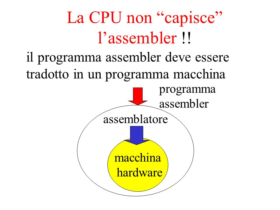 La CPU non capisce lassembler !! il programma assembler deve essere tradotto in un programma macchina macchina hardware assemblatore programma assembl