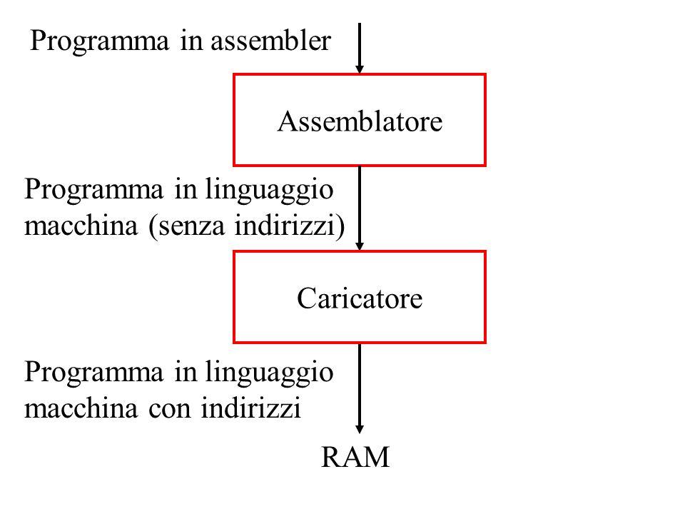 Assemblatore Programma in assembler RAM Assemblatore e caricatore Programma in linguaggio macchina (senza indirizzi) Caricatore Programma in linguaggi