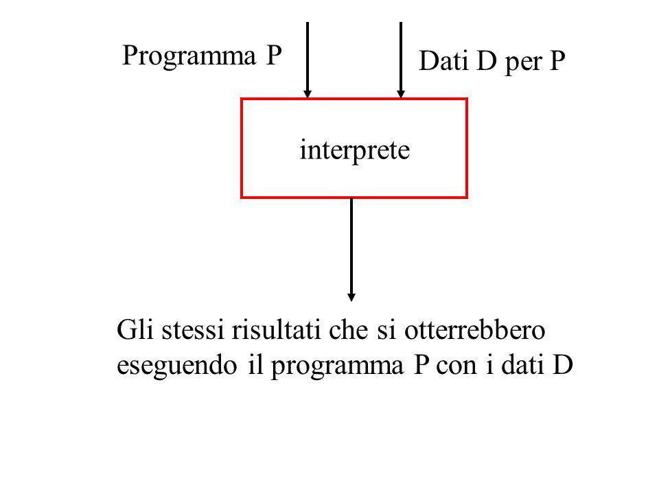 interprete Programma P Dati D per P Gli stessi risultati che si otterrebbero eseguendo il programma P con i dati D