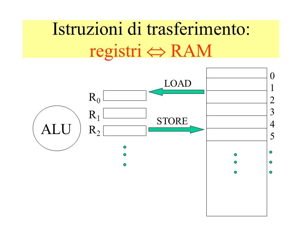Istruzioni di trasferimento: registri RAM 012345012345 ALU R0R0 R1R1 R2R2 LOAD STORE