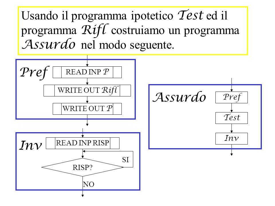 Usando il programma ipotetico Test ed il programma Rifl costruiamo un programma Assurdo nel modo seguente. READ INP P WRITE OUT Rifl Pref WRITE OUT P