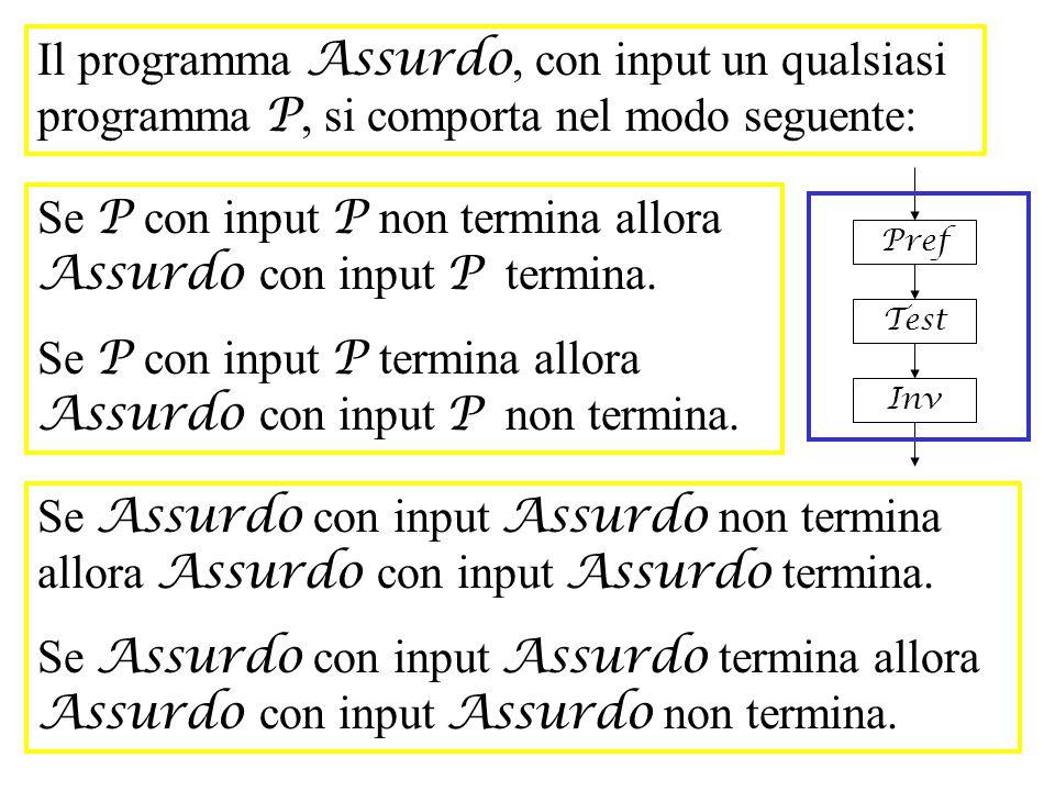 Il programma Assurdo, con input un qualsiasi programma P, si comporta nel modo seguente: Pref Test Inv Se P con input P non termina allora Assurdo con