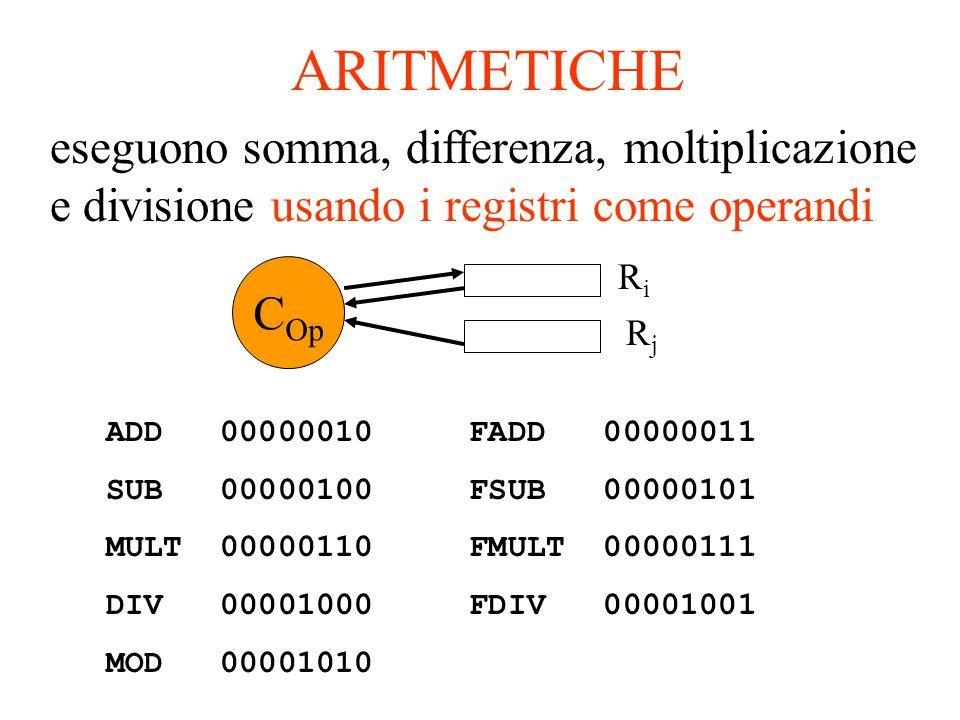 ARITMETICHE eseguono somma, differenza, moltiplicazione e divisione usando i registri come operandi ADD 00000010 FADD 00000011 SUB 00000100 FSUB 00000