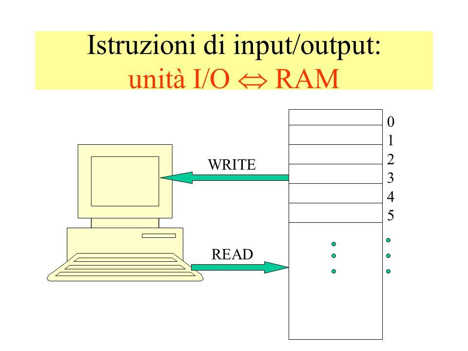 svantaggi del linguaggio macchina: programmi in binario sono difficili da scrivere, capire e cambiare il programmatore deve occuparsi di gestire la RAM: difficile ed inefficiente primo passo Assembler