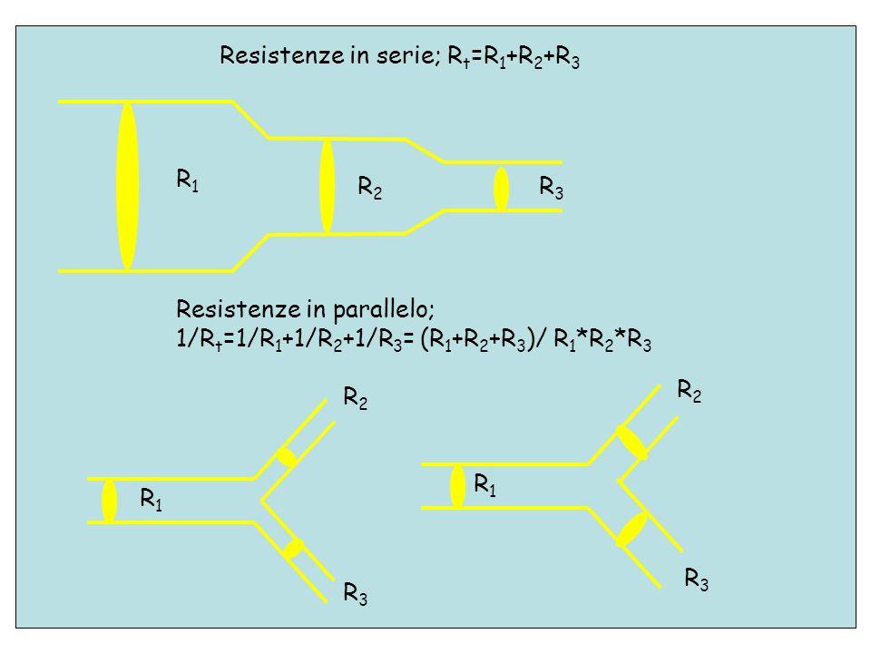R1R1 R2R2 R3R3 Resistenze in serie; R t =R 1 +R 2 +R 3 Resistenze in parallelo; 1/R t =1/R 1 +1/R 2 +1/R 3 = (R 1 +R 2 +R 3 )/ R 1 *R 2 *R 3 R1R1 R1R1