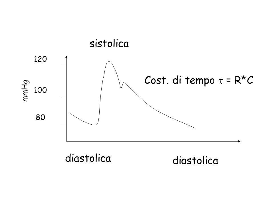 diastolica sistolica Cost. di tempo = R*C 120 100 80 mmHg