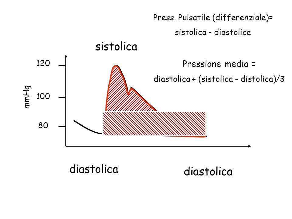 diastolica sistolica 120 100 80 mmHg Press. Pulsatile (differenziale)= sistolica - diastolica Pressione media = diastolica + (sistolica - distolica)/3