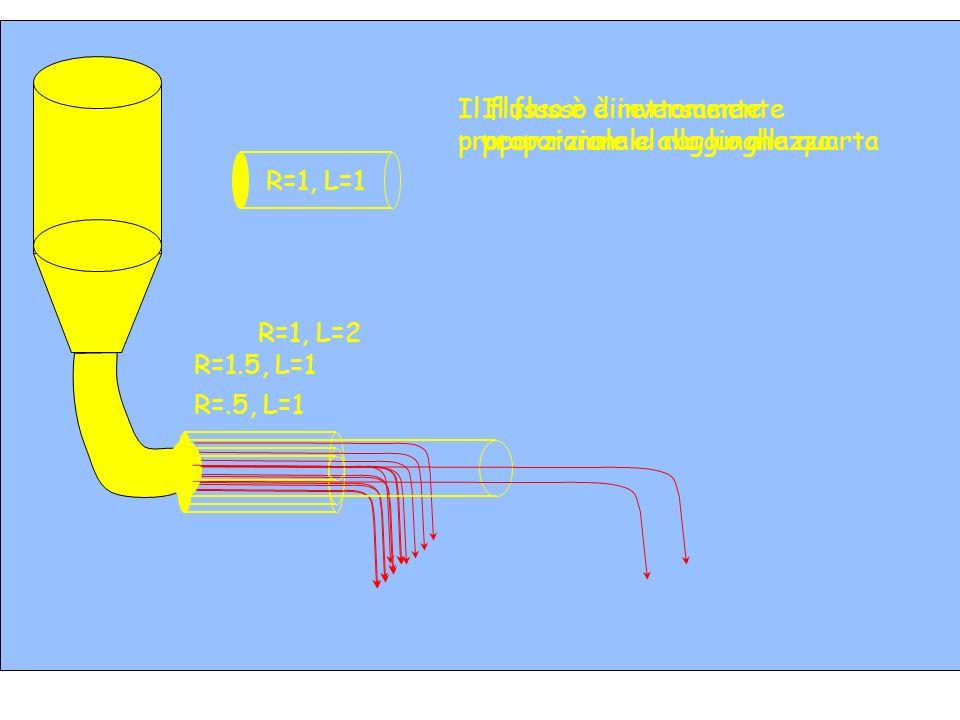 R=1, L=1 R=1.5, L=1 R=1, L=2 Il flusso è inversamente proporzionale alla lunghezza R=.5, L=1 Il flusso è direttamente proporzionale al raggio alla qua