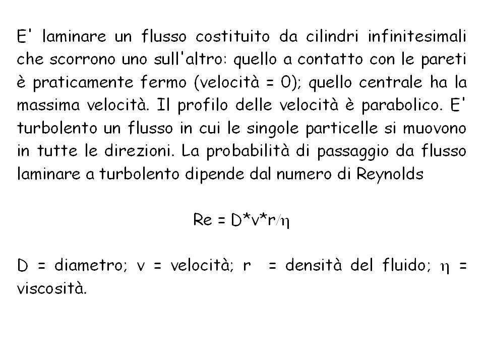 Flusso laminare: filetti di corrente paralleli; profilo delle velocità parabolico Flusso turbolento: filetti di corrente disordinati; nessun profilo delle velocità Q=(P1-P0)/ /R Q=(P 1 -P 0 )/ /R*kV 2