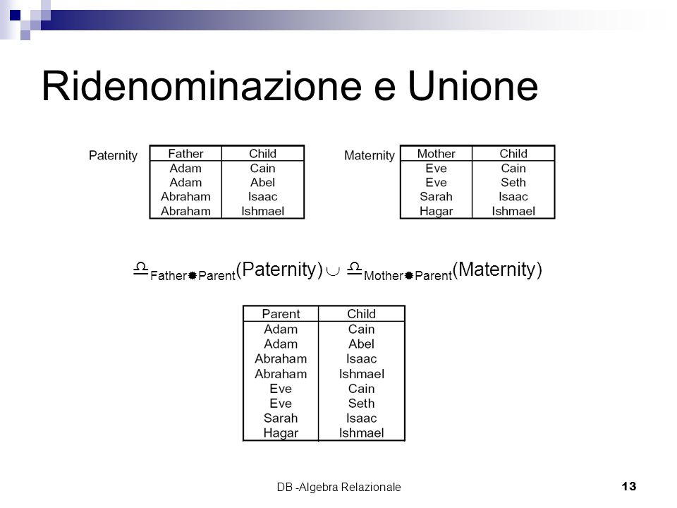 DB -Algebra Relazionale13 Ridenominazione e Unione Father Parent (Paternity) Mother Parent (Maternity)