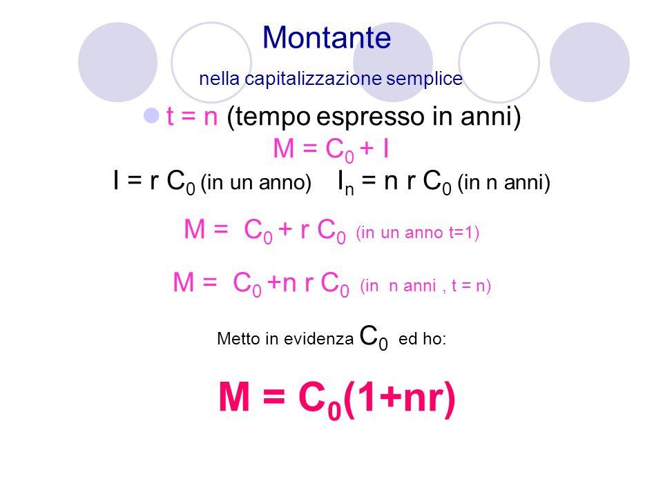 Montante nella capitalizzazione semplice t = n (tempo espresso in anni) M = C 0 + I I = r C 0 (in un anno) I n = n r C 0 (in n anni) M = C 0 + r C 0 (