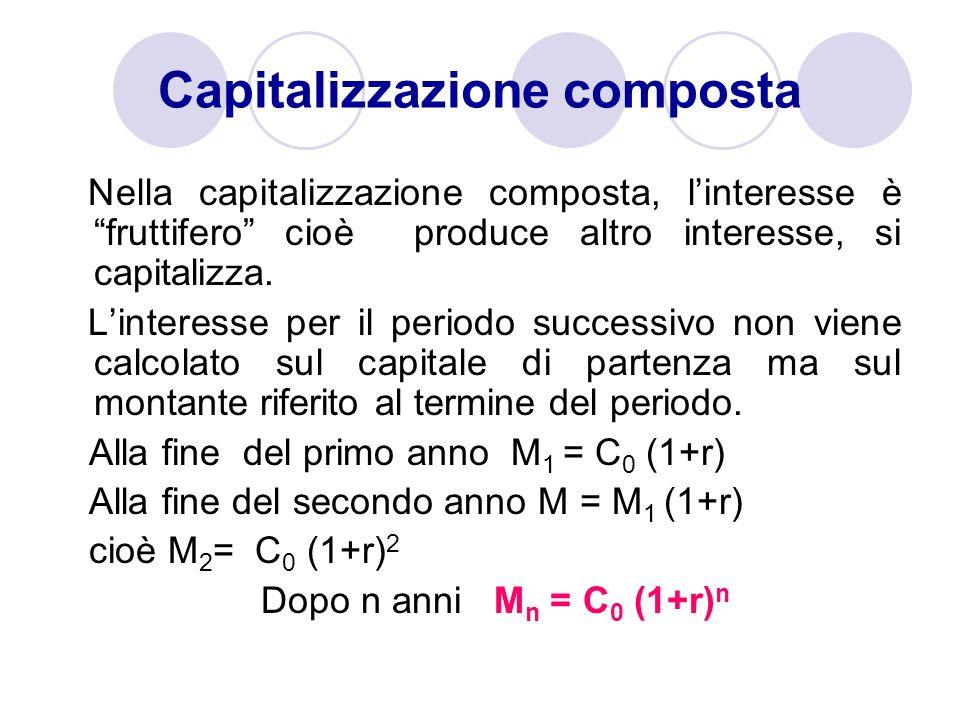 Il fattore montante ad interesse composto risulta F(t) = (1 + r) t r>0 cioè è funzione del tempo; graficamente si ha una funzione esponenziale Interesse composto t F(t) 1