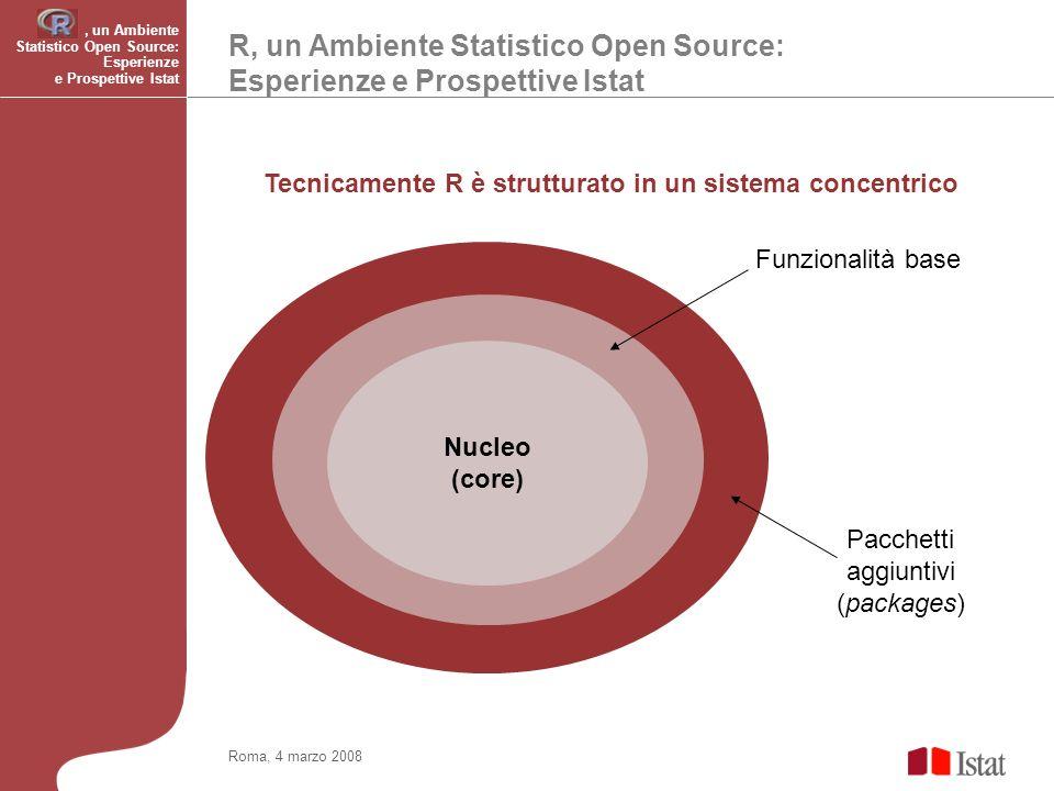 R, un Ambiente Statistico Open Source: Esperienze e Prospettive Istat Roma, 4 marzo 2008 Tecnicamente R è strutturato in un sistema concentrico Funzionalità base Pacchetti aggiuntivi (packages) Nucleo (core), un Ambiente Statistico Open Source: Esperienze e Prospettive Istat