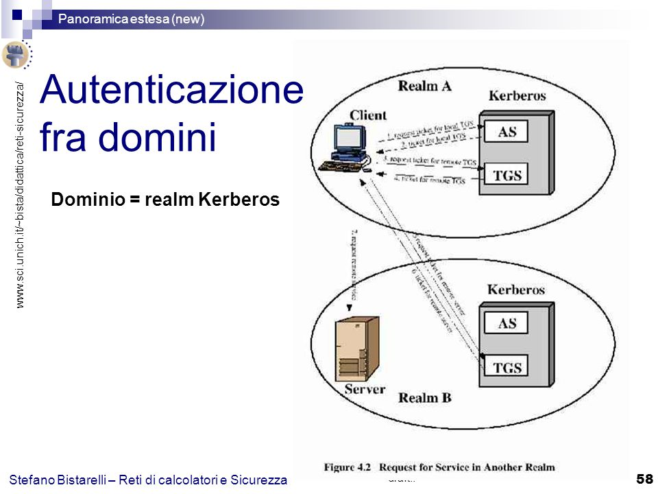 www.sci.unich.it/~bista/didattica/reti-sicurezza/ Panoramica estesa (new) 58 Stefano Bistarelli – Reti di calcolatori e Sicurezza Thanks to Giampaolo Bella for slides draft!.