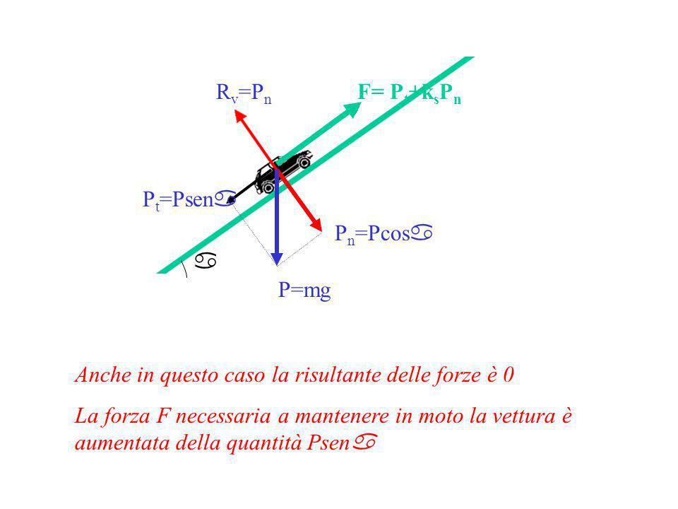 a P=mg P n =Pcos a R v =P n P t =Psen a F= P t +k s P n Anche in questo caso la risultante delle forze è 0 La forza F necessaria a mantenere in moto la vettura è aumentata della quantità Psen a
