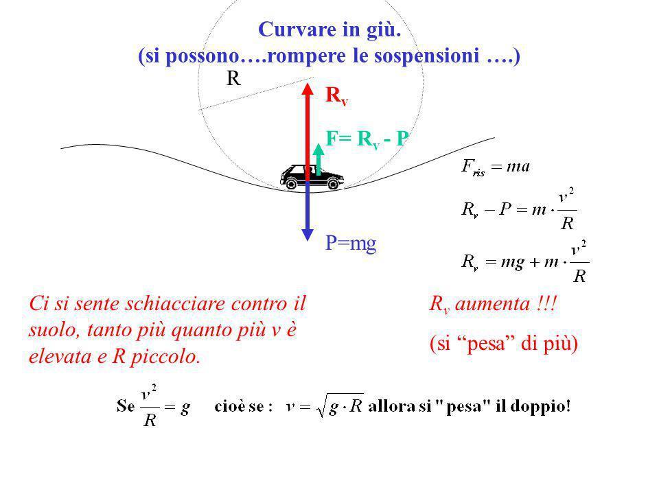 Curvare in giù.(si possono….rompere le sospensioni ….) R F= R v - P RvRv P=mg R v aumenta !!.