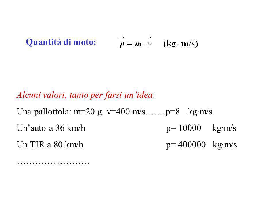 Quantità di moto: Alcuni valori, tanto per farsi unidea: Una pallottola: m=20 g, v=400 m/s…….p=8 kg·m/s Unauto a 36 km/h p= 10000 kg·m/s Un TIR a 80 km/h p= 400000 kg·m/s ……………………
