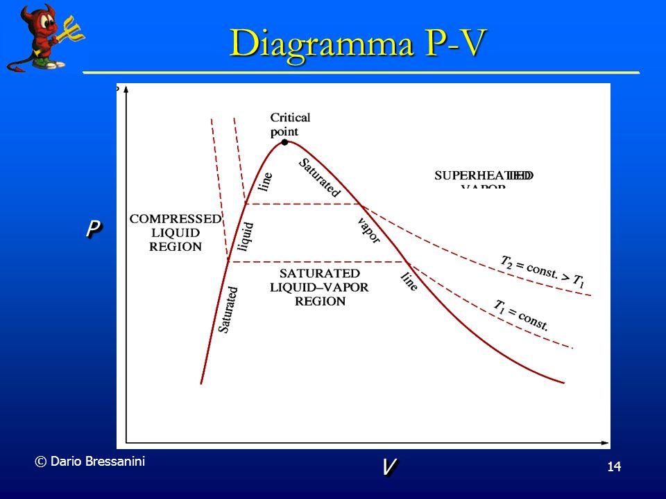 © Dario Bressanini 14 SUPERHEATED VV Diagramma P-V PP