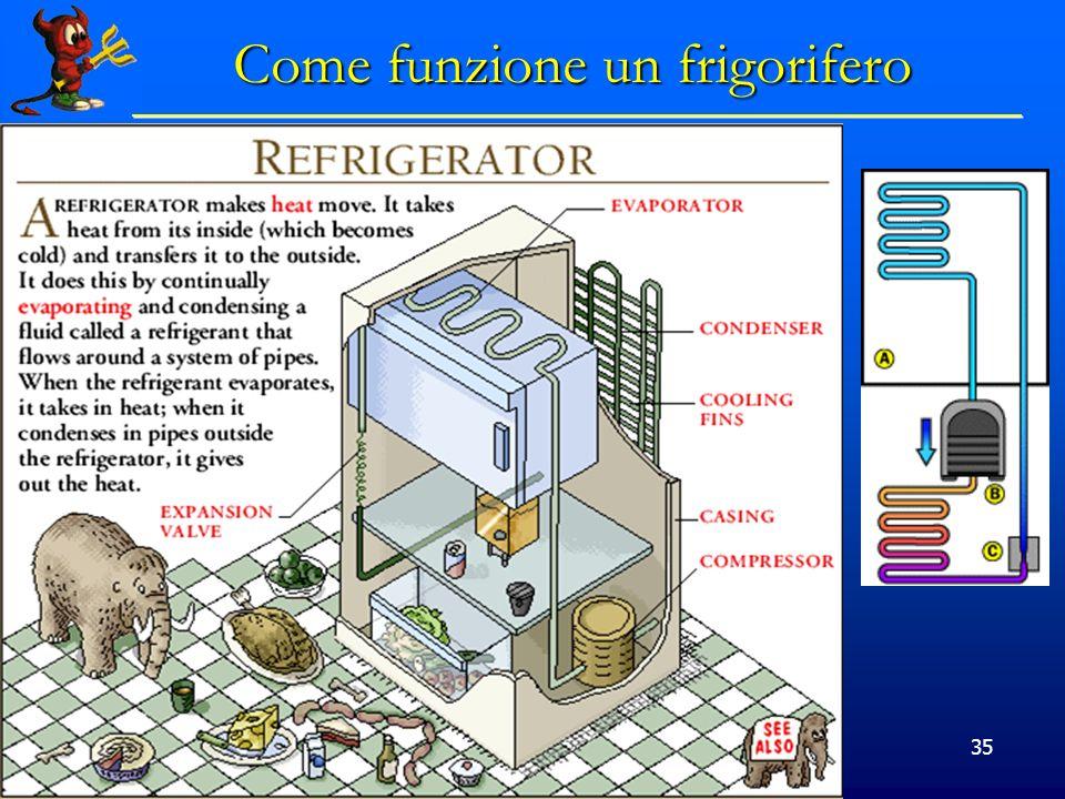 © Dario Bressanini 35 Come funzione un frigorifero