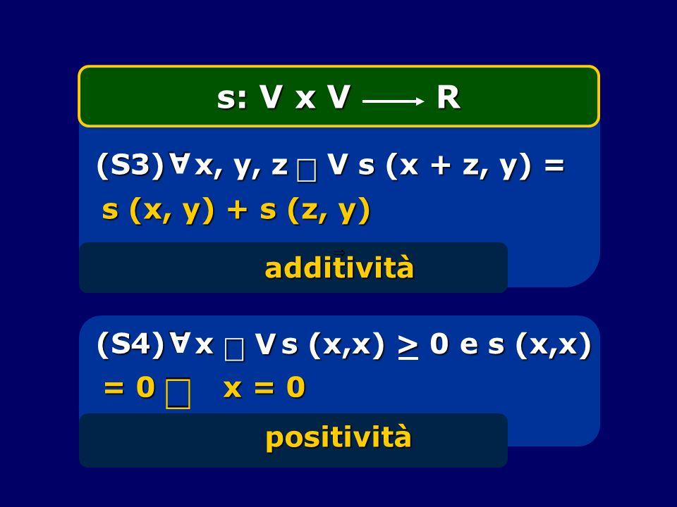 s: V x V R (S3) x, y, z V s (x + z, y) = A additività positività s (x, y) + s (z, y) s (x,x) > 0 e s (x,x) s (x,x) > 0 e s (x,x) (S4) x A V = 0 x = 0
