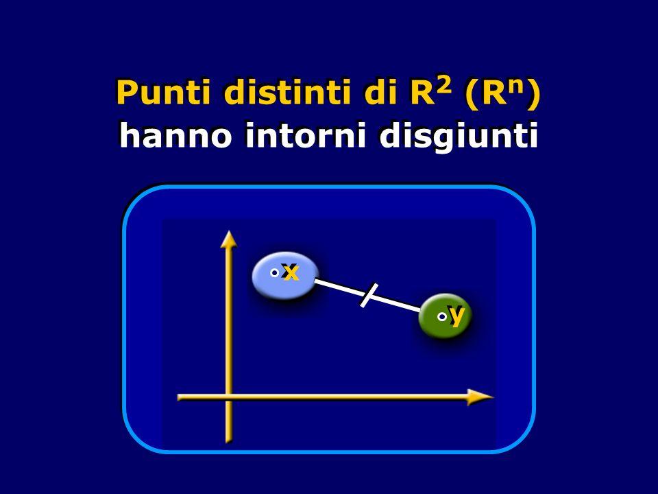 Punti distinti di R 2 (R n ) hanno intorni disgiunti. y y x x