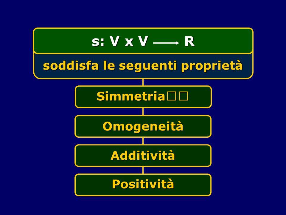 s: V x V R soddisfa le seguenti proprietà Simmetria Omogeneità Additività Positività