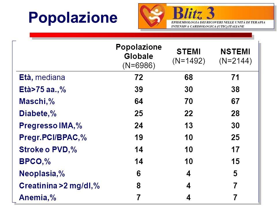 Popolazione Globale (N=6986) STEMI (N=1492) NSTEMI (N=2144) Età, mediana726871 Età>75 aa.,%393038 Maschi,%647067 Diabete,%252228 Pregresso IMA,%241330