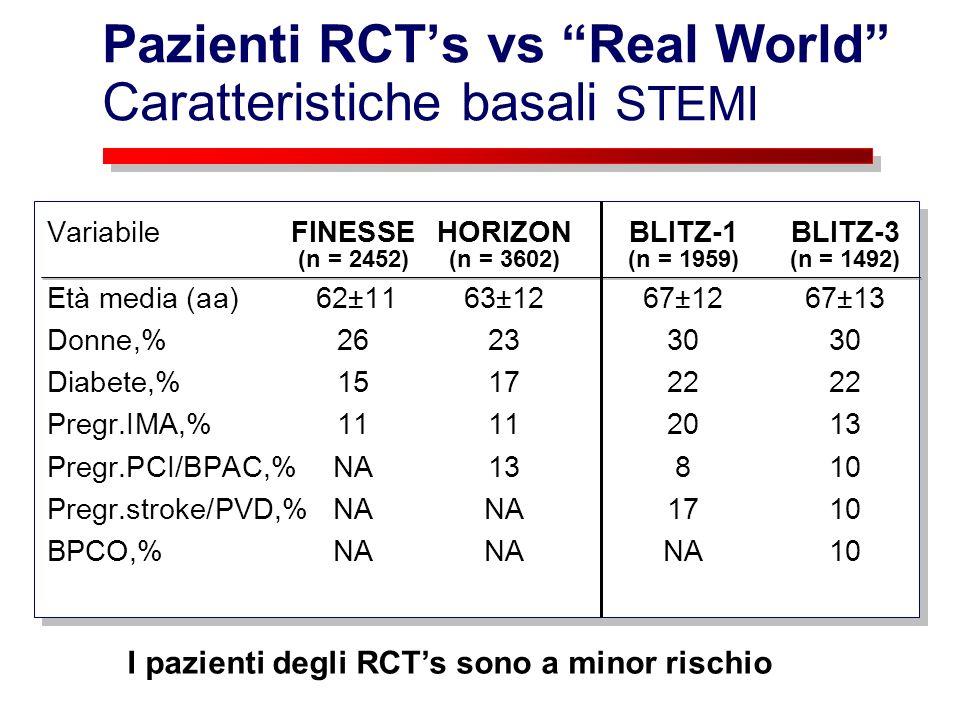 Pazienti RCTs vs Real World Caratteristiche basali STEMI VariabileFINESSEHORIZONBLITZ-1BLITZ-3 (n = 2452)(n = 3602)(n = 1959)(n = 1492) Età media (aa)