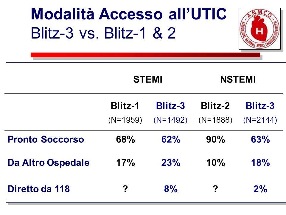 STEMINSTEMI Blitz-1 (N=1959) Blitz-3 (N=1492) Blitz-2 (N=1888) Blitz-3 (N=2144) Pronto Soccorso68%62%90%63% Da Altro Ospedale17%23%10%18% Diretto da 1
