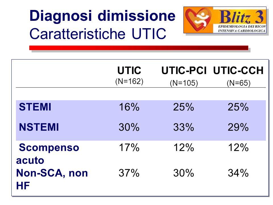 Diagnosi dimissione Caratteristiche UTIC UTIC (N=162) UTIC-PCI (N=105) UTIC-CCH (N=65) STEMI16%25% NSTEMI30%33%29% Scompenso acuto 17%12% Non-SCA, non