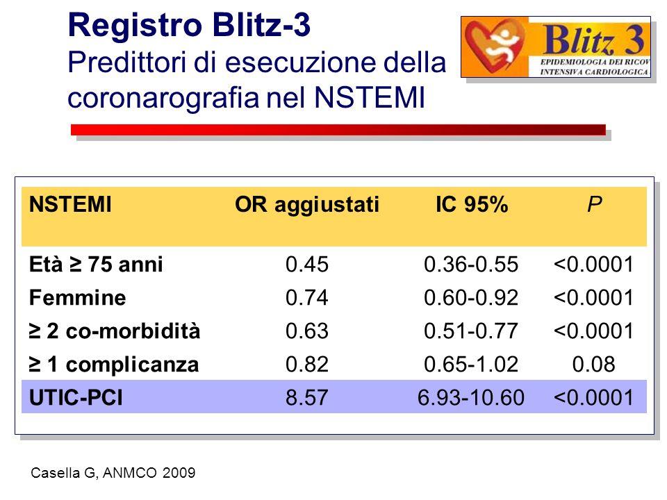 NSTEMIOR aggiustatiIC 95%P Età 75 anni0.450.36-0.55<0.0001 Femmine0.740.60-0.92<0.0001 2 co-morbidità0.630.51-0.77<0.0001 1 complicanza0.820.65-1.020.