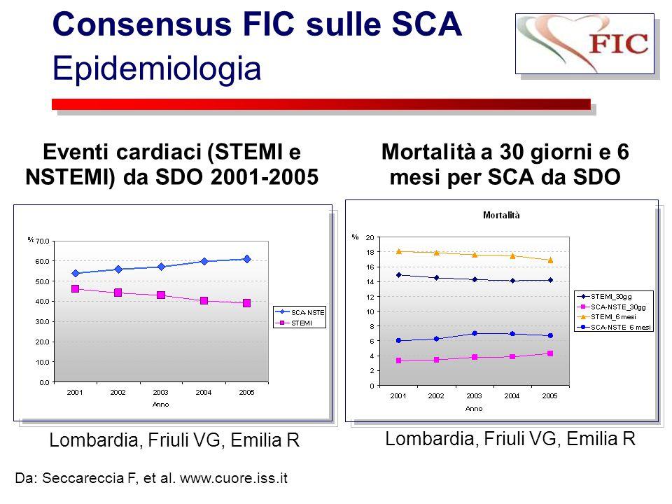Consensus FIC sulle SCA Epidemiologia Eventi cardiaci (STEMI e NSTEMI) da SDO 2001-2005 Lombardia, Friuli VG, Emilia R Mortalità a 30 giorni e 6 mesi