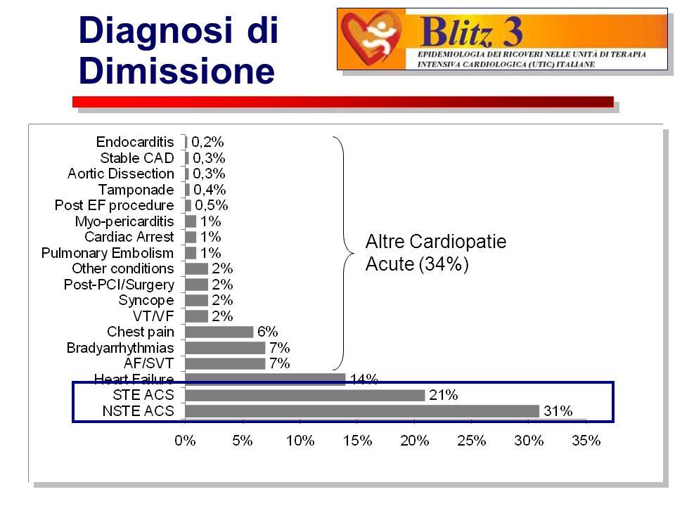 Popolazione Globale (N=6986) STEMI (N=1492) NSTEMI (N=2144) Età, mediana726871 Età>75 aa.,%393038 Maschi,%647067 Diabete,%252228 Pregresso IMA,%241330 Pregr.PCI/BPAC,%191025 Stroke o PVD,%141017 BPCO,%141015 Neoplasia,%645 Creatinina >2 mg/dl,%847 Anemia,%747 Popolazione