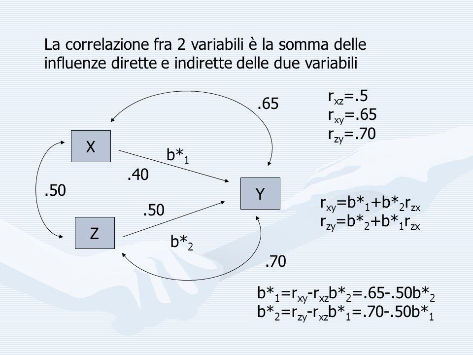 Z Y X La correlazione fra 2 variabili è la somma delle influenze dirette e indirette delle due variabili r xz =.5 r xy =.65 r zy =.70 b* 1 b* 2 b* 1 =