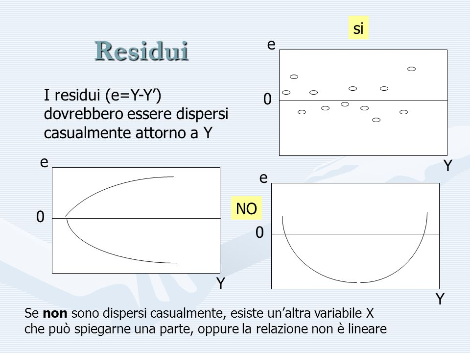 Residui I residui (e=Y-Y) dovrebbero essere dispersi casualmente attorno a Y 0 e Y 0 e Y 0 e Y si NO Se non sono dispersi casualmente, esiste unaltra