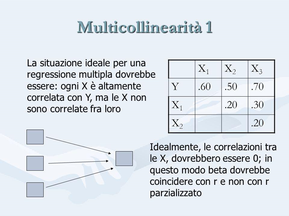 Multicollinearità 1 La situazione ideale per una regressione multipla dovrebbe essere: ogni X è altamente correlata con Y, ma le X non sono correlate