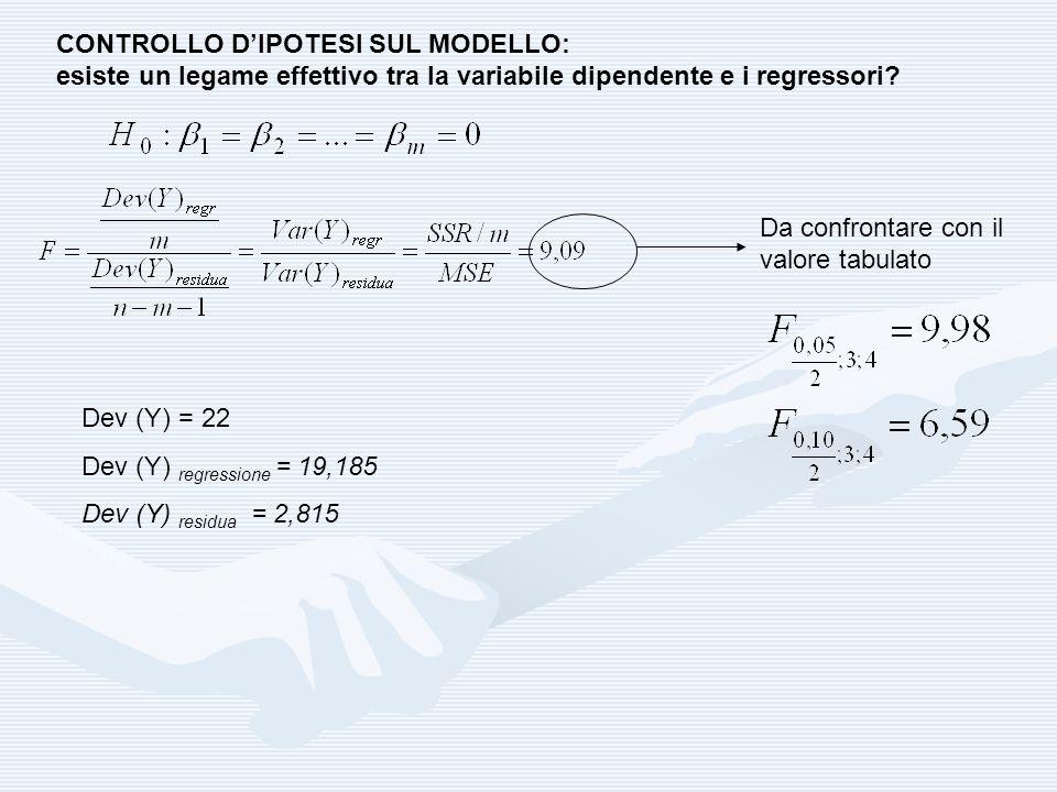 CONTROLLO DIPOTESI SUL MODELLO: esiste un legame effettivo tra la variabile dipendente e i regressori? Dev (Y) = 22 Dev (Y) regressione = 19,185 Dev (