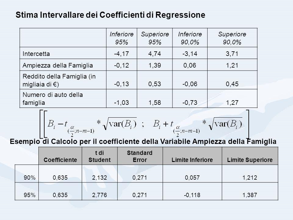 Inferiore 95% Superiore 95% Inferiore 90,0% Superiore 90,0% Intercetta-4,174,74-3,143,71 Ampiezza della Famiglia-0,121,390,061,21 Reddito della Famigl