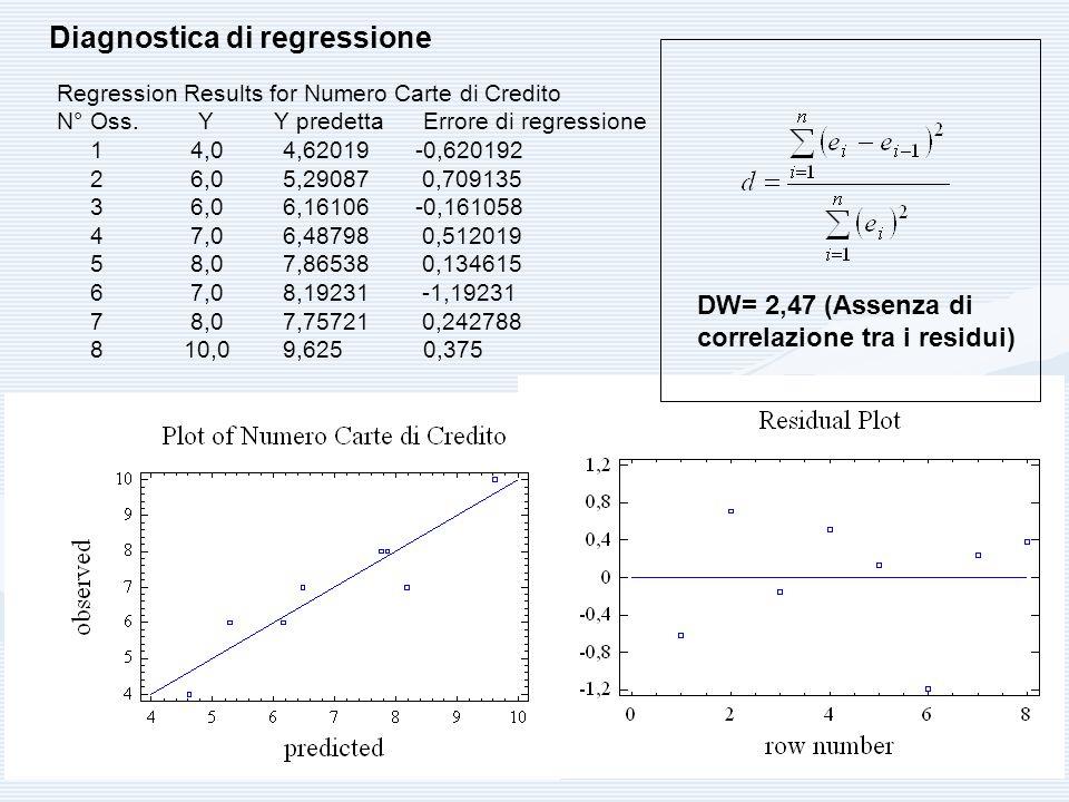 Diagnostica di regressione Regression Results for Numero Carte di Credito N° Oss. Y Y predetta Errore di regressione 1 4,0 4,62019 -0,620192 2 6,0 5,2