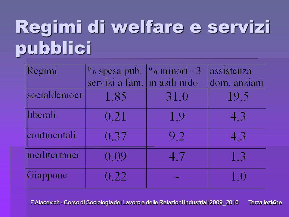 F.Alacevich - Corso di Sociologia del Lavoro e delle Relazioni Industriali 2009_2010 Terza lezione16 Regimi di welfare e servizi pubblici