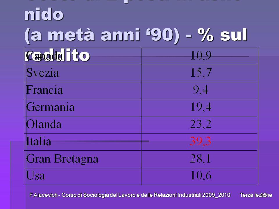 F.Alacevich - Corso di Sociologia del Lavoro e delle Relazioni Industriali 2009_2010 Terza lezione18 Costo di 2 posti in asilo nido (a metà anni 90) -