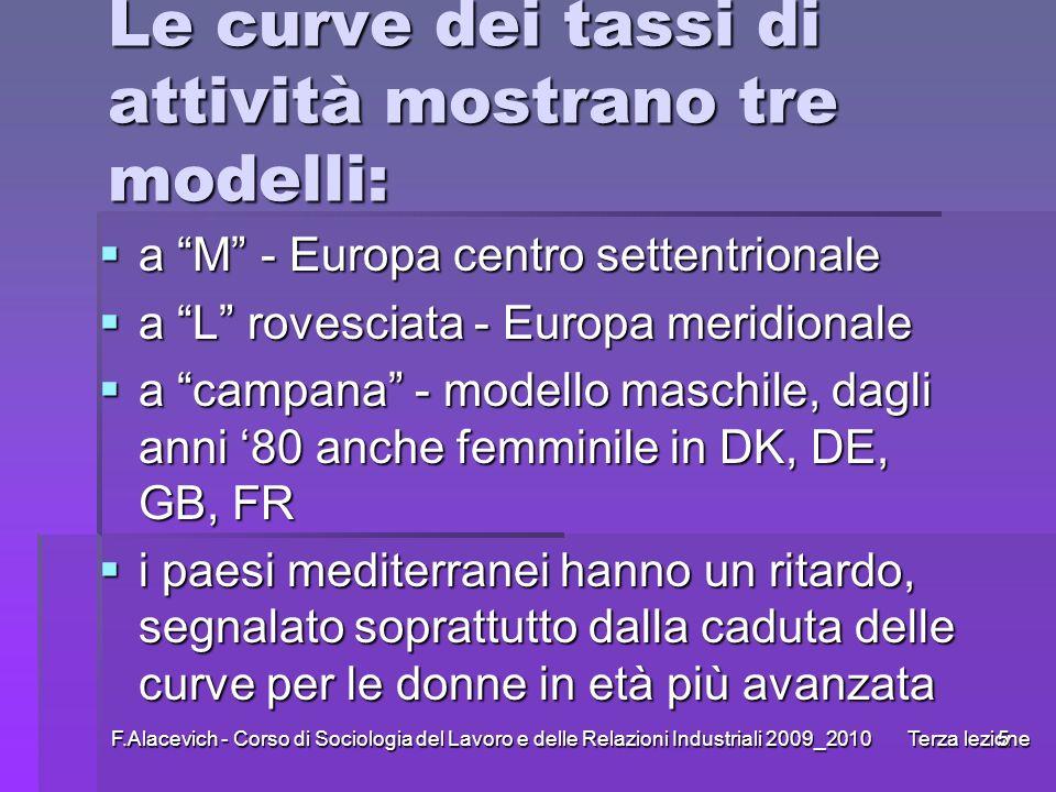 F.Alacevich - Corso di Sociologia del Lavoro e delle Relazioni Industriali 2009_2010 Terza lezione5 Le curve dei tassi di attività mostrano tre modell