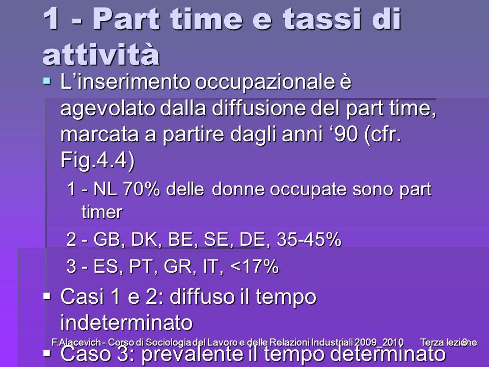 F.Alacevich - Corso di Sociologia del Lavoro e delle Relazioni Industriali 2009_2010 Terza lezione8 1 - Part time e tassi di attività Linserimento occ