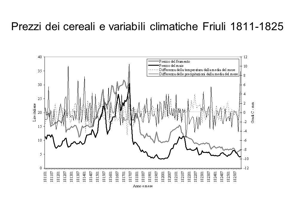 Prezzi dei cereali e variabili climatiche Friuli 1811-1825
