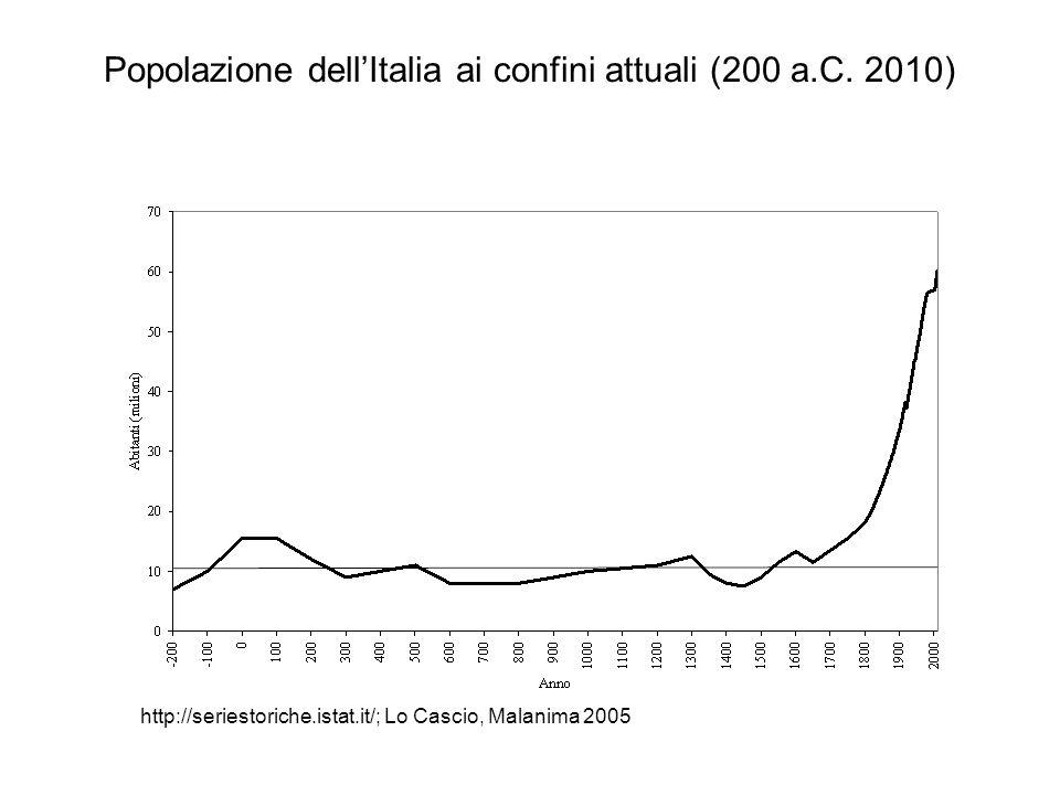 Popolazione dellItalia ai confini attuali (200 a.C. 2010) http://seriestoriche.istat.it/; Lo Cascio, Malanima 2005