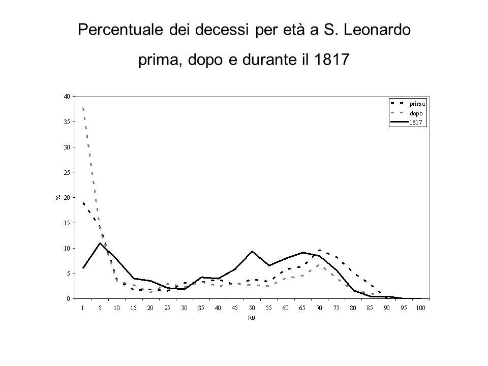 Percentuale dei decessi per età a S. Leonardo prima, dopo e durante il 1817