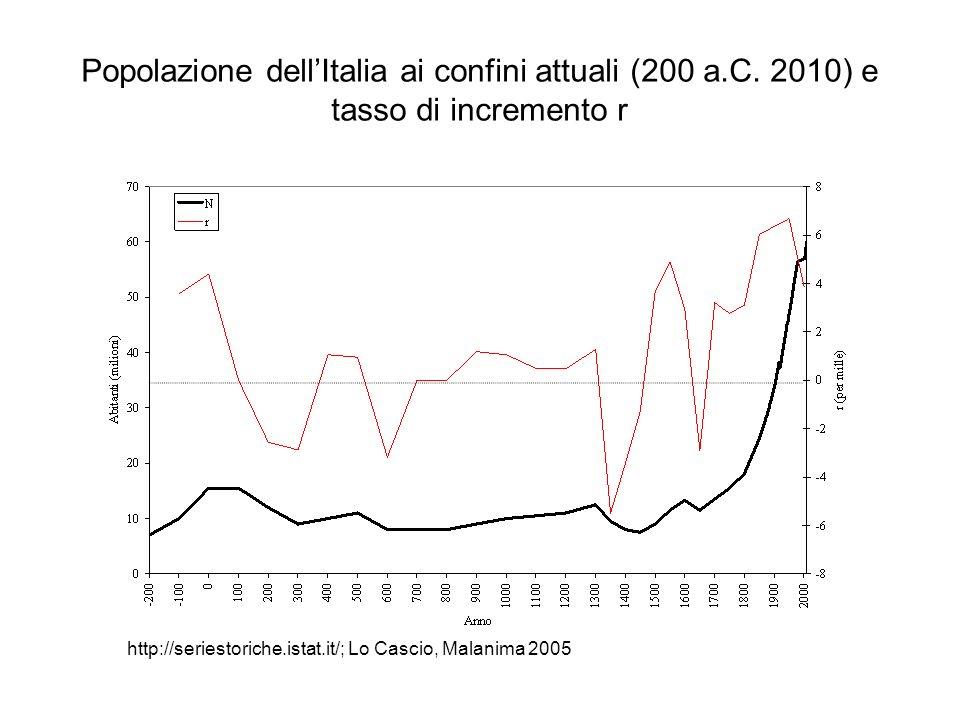 Popolazione dellItalia ai confini attuali (200 a.C. 2010) e tasso di incremento r http://seriestoriche.istat.it/; Lo Cascio, Malanima 2005