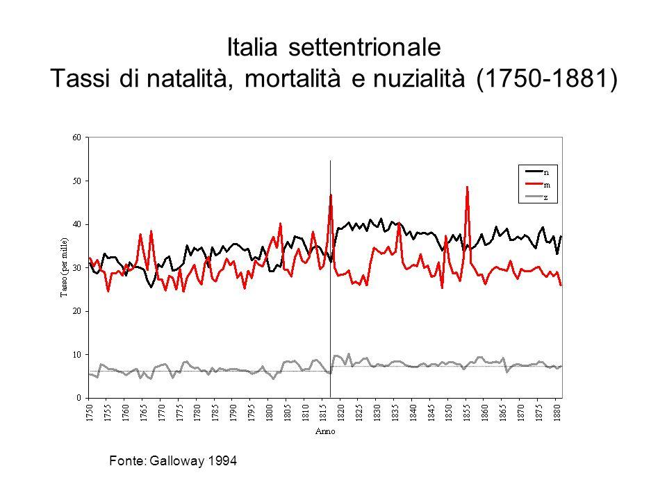 Italia settentrionale Tassi di natalità, mortalità e nuzialità (1750-1881) Fonte: Galloway 1994