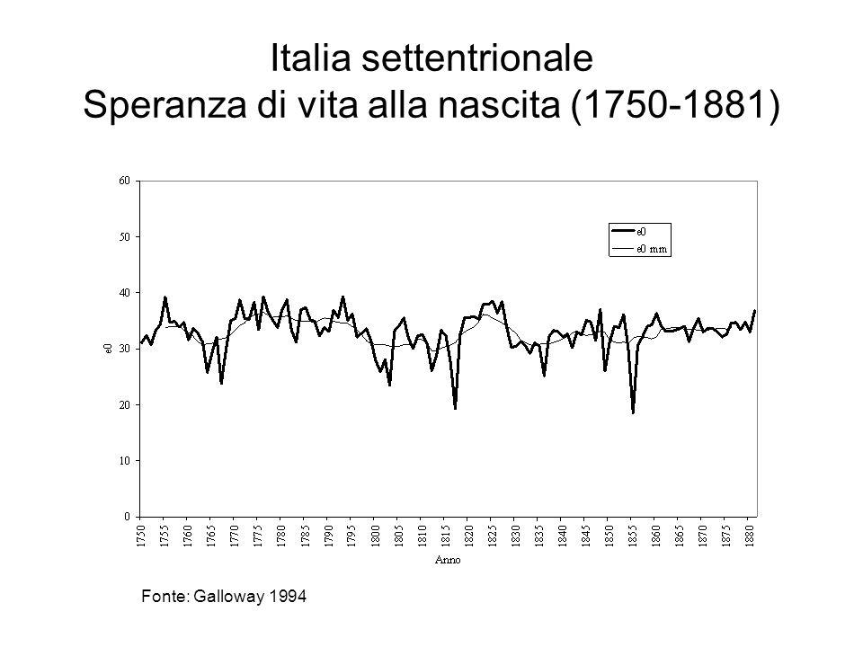 Italia settentrionale Speranza di vita alla nascita (1750-1881) Fonte: Galloway 1994