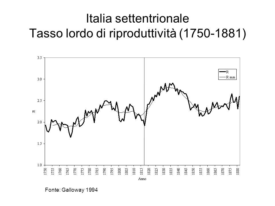 Italia settentrionale Tasso lordo di riproduttività (1750-1881) Fonte: Galloway 1994